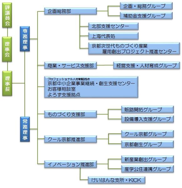 組織図20160401-ver2